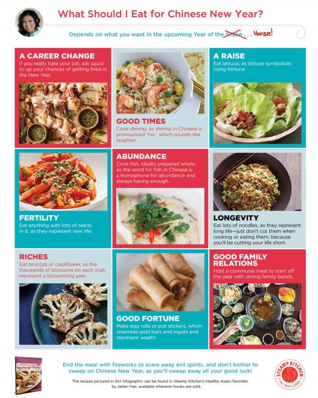 chineseNewyearGoodFortuneFoodGuide Pinning and Planning   Week of February 2 {Dinner Menu}