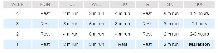 Hal Higdon Four Week Multiple #Marathon Plan