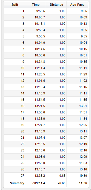 Space Coast Marathon Splits