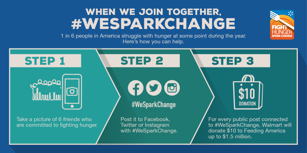 #WeSparkChange-3 Steps