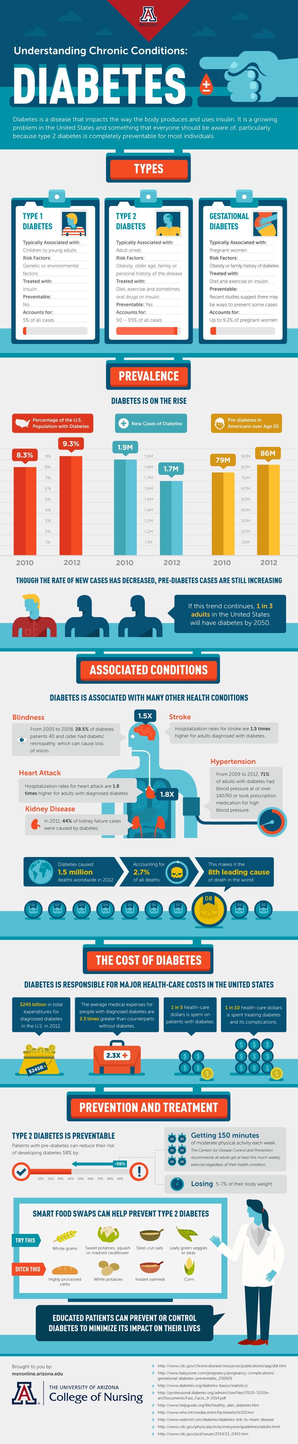 Diabetes Infographic - Run DMT